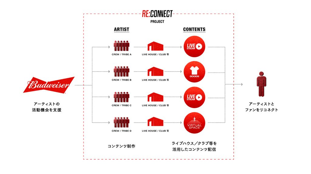 Budwiser RE:CONNECT 紡ぎなおせ BE A KING culture